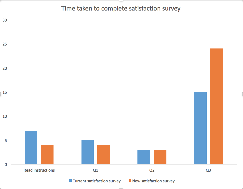 Comparison of time taken to complete two satisfaction surveys with slightly different wording