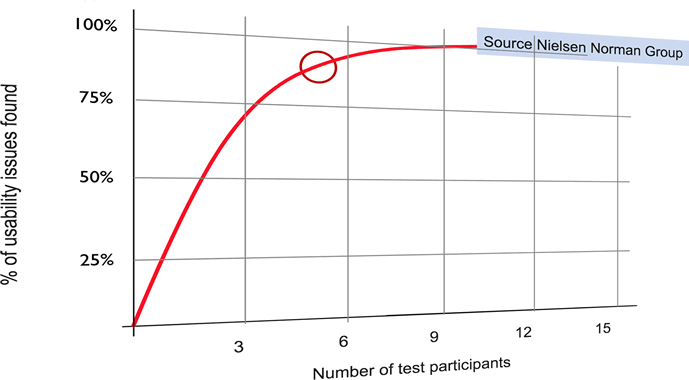 Graph showing how user research matters when 5 people can uncover 80% of a site's usability issues